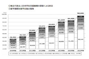 日本人留学生数推移2