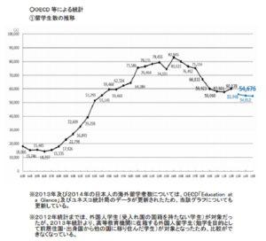 日本人留学生数推移1