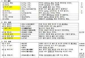 中級文法整理法